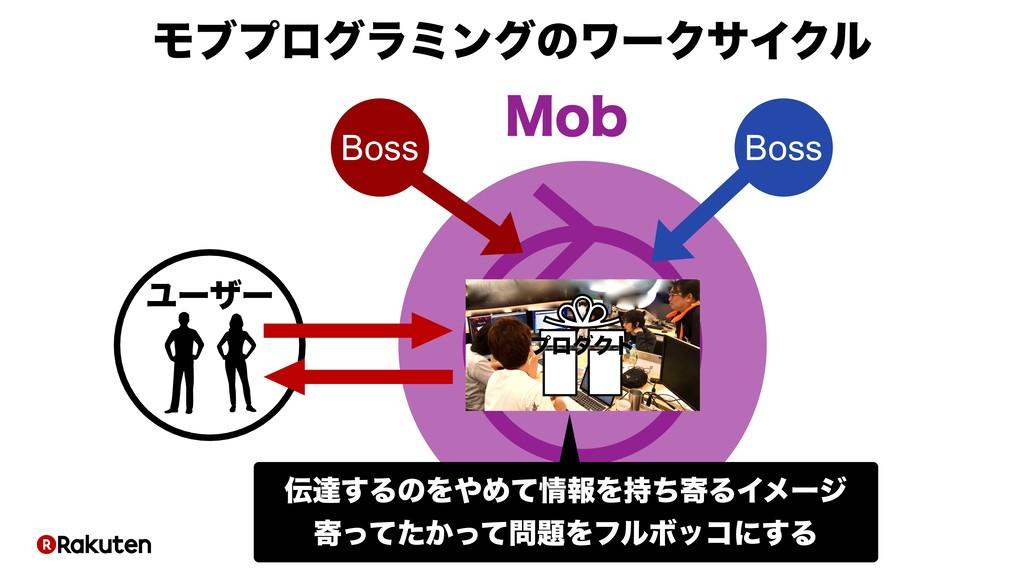 ϓϩμΫτ Ϣʔβʔ .PC ϞϒϓϩάϥϛϯάͷϫʔΫαΠΫϧ Boss Boss ୡ͢Δ...