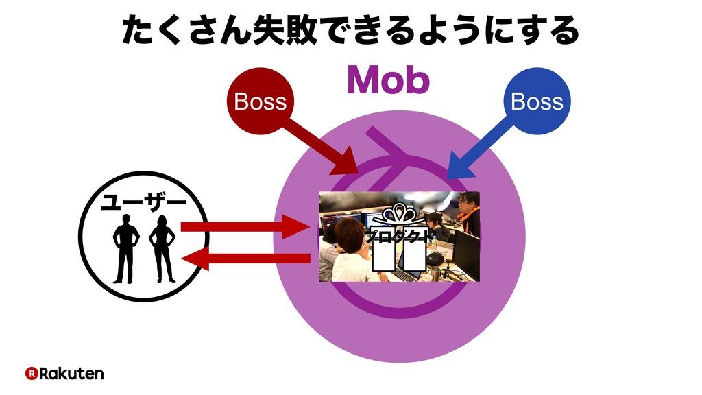 ϓϩμΫτ Ϣʔβʔ .PC Boss Boss ͨ͘͞ΜࣦഊͰ͖ΔΑ͏ʹ͢Δ