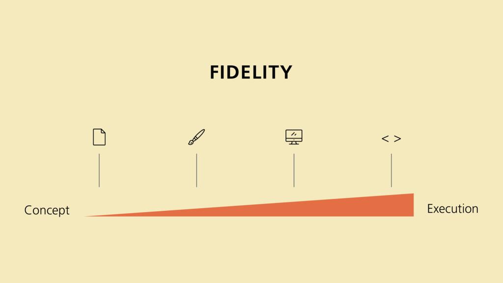 FIDELITY Concept Execution < >