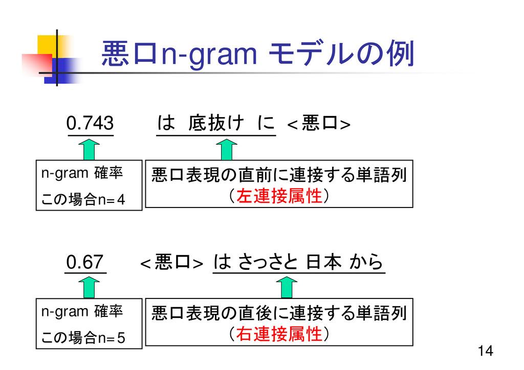 14 悪口n-gram モデルの例 0.743 は 底抜け に <悪口> 0.67 <悪口> ...