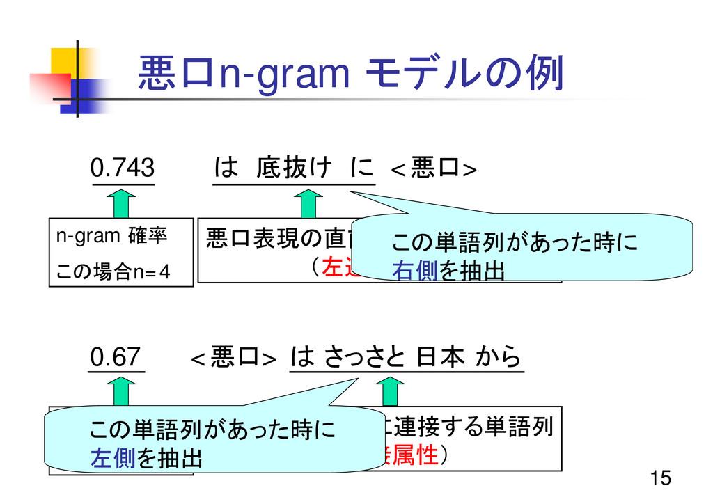 15 悪口n-gram モデルの例 0.743 は 底抜け に <悪口> 0.67 <悪口> ...
