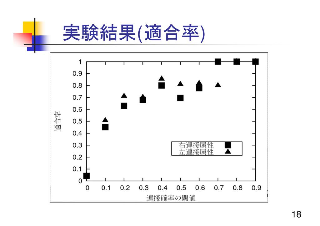 18 実験結果(適合率)