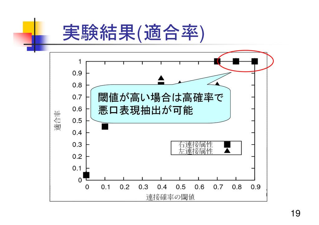 19 実験結果(適合率) 閾値が高い場合は高確率で 悪口表現抽出が可能