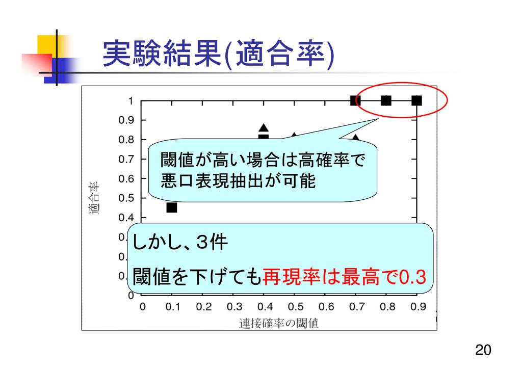 20 実験結果(適合率) 閾値が高い場合は高確率で 悪口表現抽出が可能 しかし、3件 閾値を下...