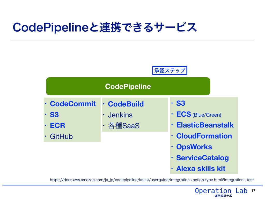 Operation Lab ӡ༻ઃܭϥϘ • S3 • ECS (Blue/Green) • ...