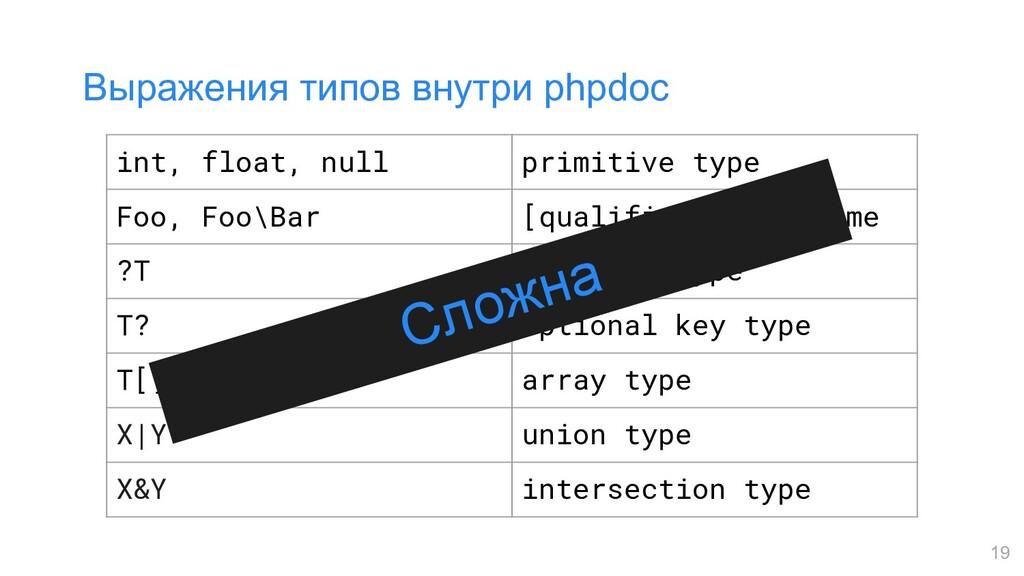 Выражения типов внутри phpdoc 19 int, float, nu...