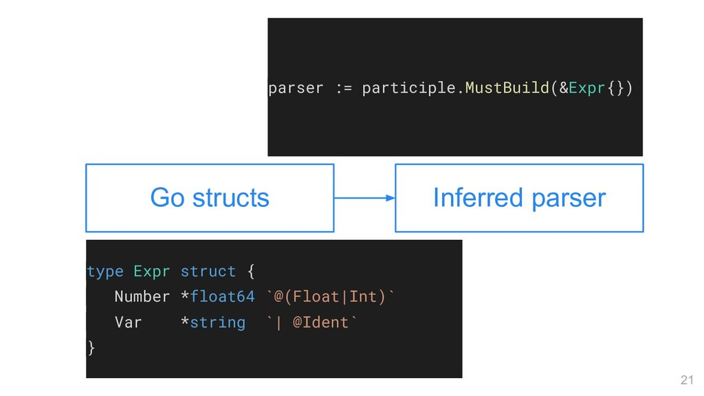 21 Go structs Inferred parser type Expr struct ...