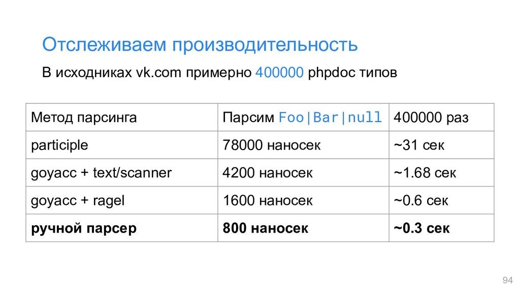 В исходниках vk.com примерно 400000 phpdoc типо...
