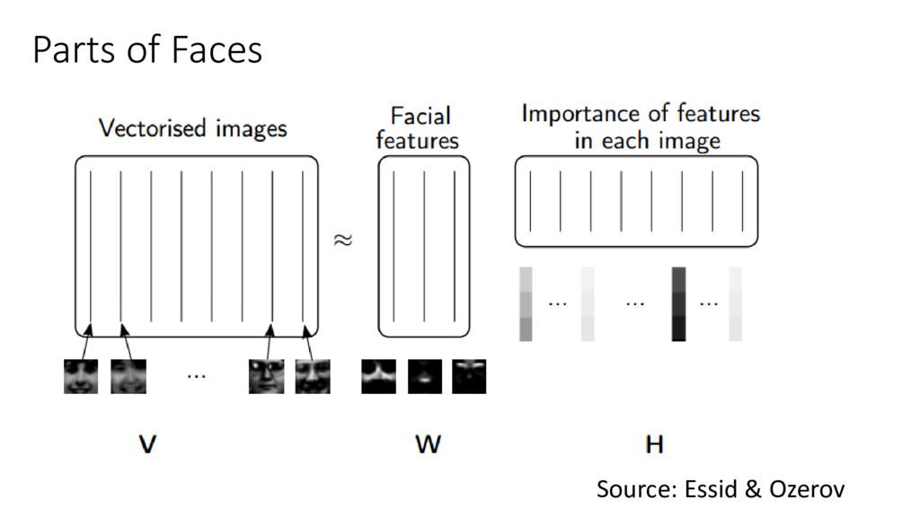 Parts of Faces Source: Essid & Ozerov