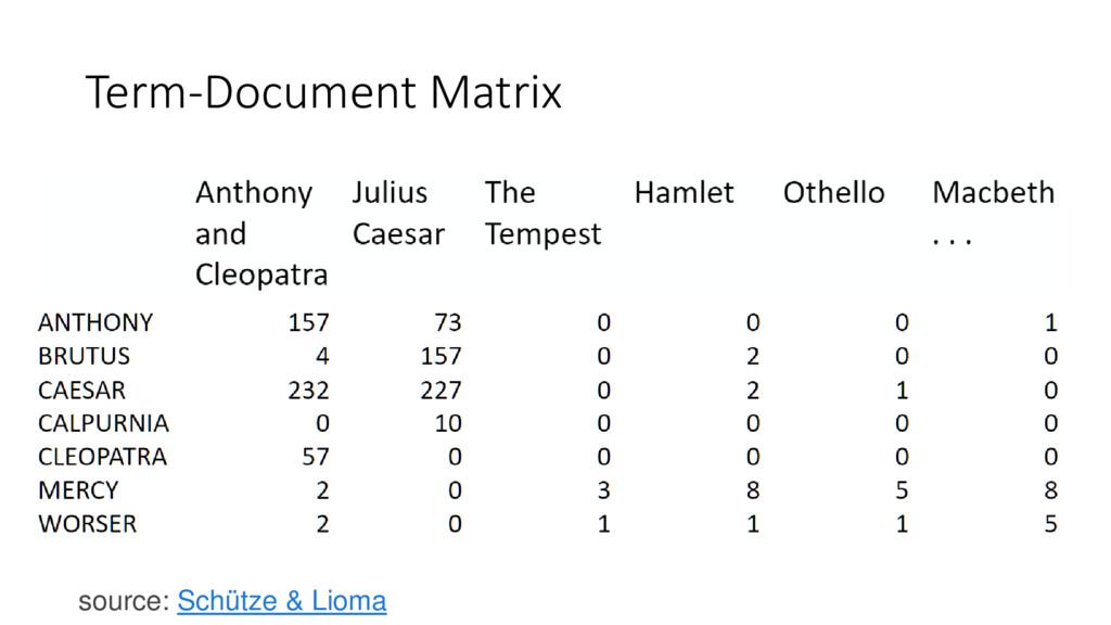 Term-Document Matrix source: Schütze & Lioma
