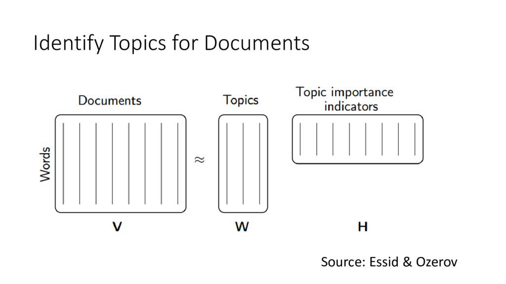 Source: Essid & Ozerov Identify Topics for Docu...