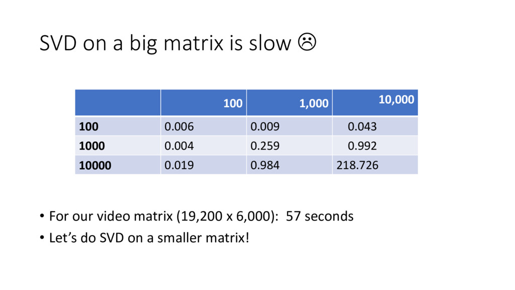 SVD on a big matrix is slow  • For our video m...