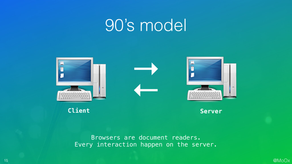 @MoOx 15 Client Server → ← 90's model Browsers ...