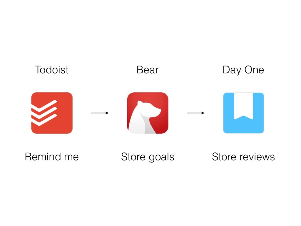 Todoist Bear Day One Remind me Store goals Stor...