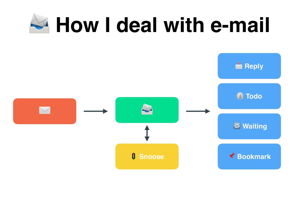 How I deal with e-mail  Reply ⏲ Todo  Waiting ...
