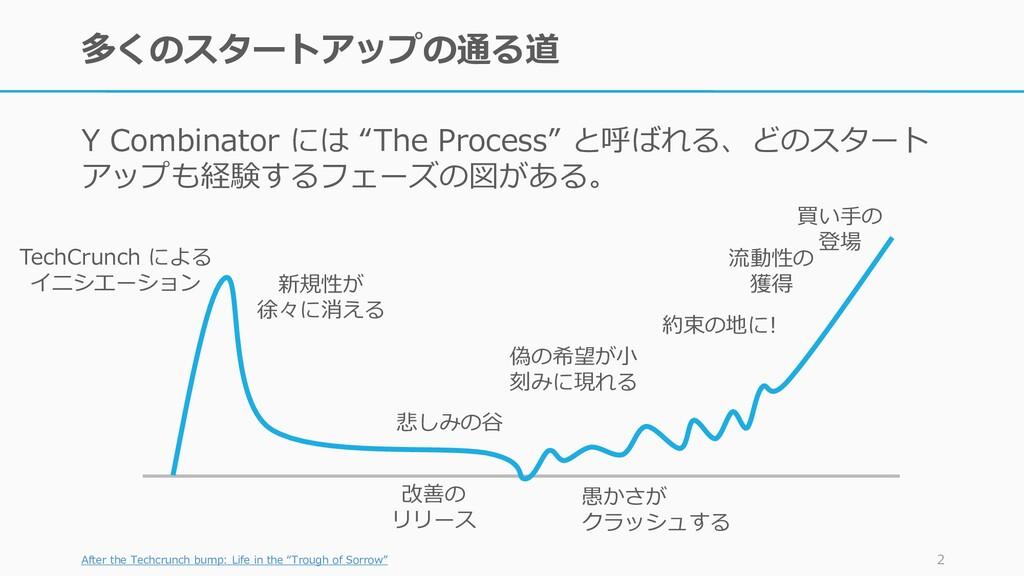 """多くのスタートアップの通る道 Y Combinator には """"The Process"""" と呼..."""