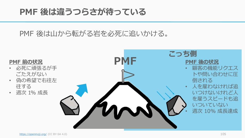 こっち側 PMF 後は違うつらさが待っている PMF 後は山から転がる岩を必死に追いかける。 ...