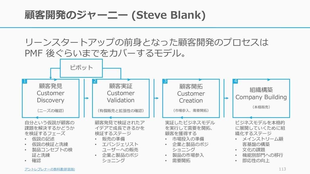 顧客開発のジャーニー (Steve Blank) リーンスタートアップの前身となった顧客開発の...