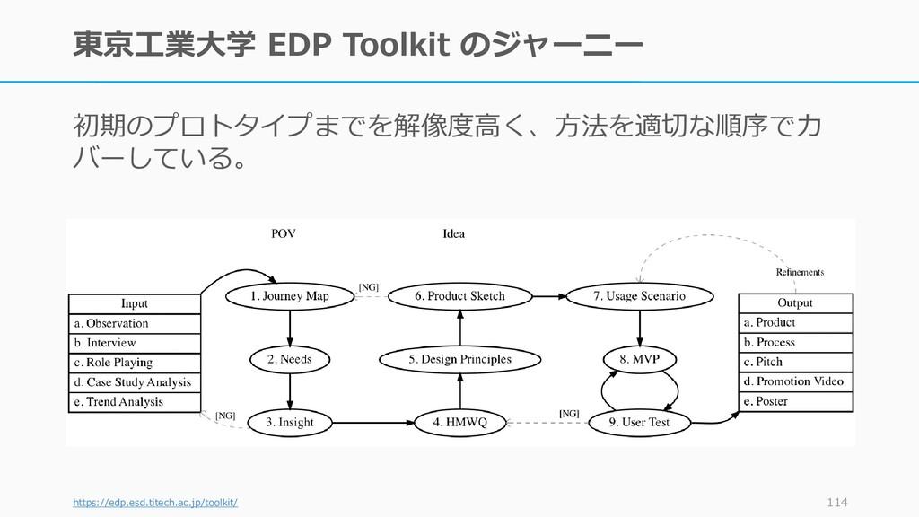 東京工業大学 EDP Toolkit のジャーニー 初期のプロトタイプまでを解像度高く、方法を...