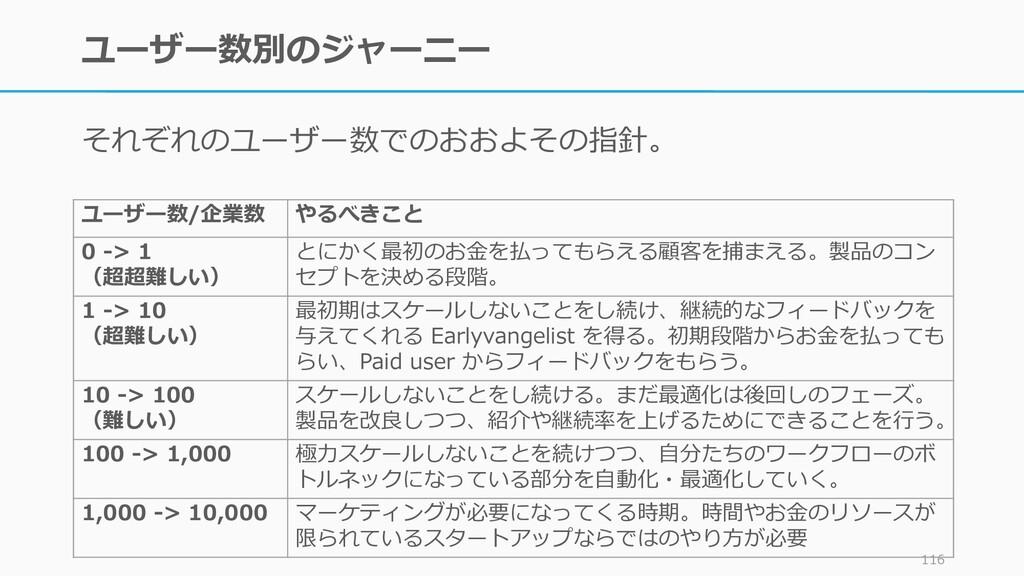 ユーザー数別のジャーニー それぞれのユーザー数でのおおよその指針。 116 ユーザー数/企業数...