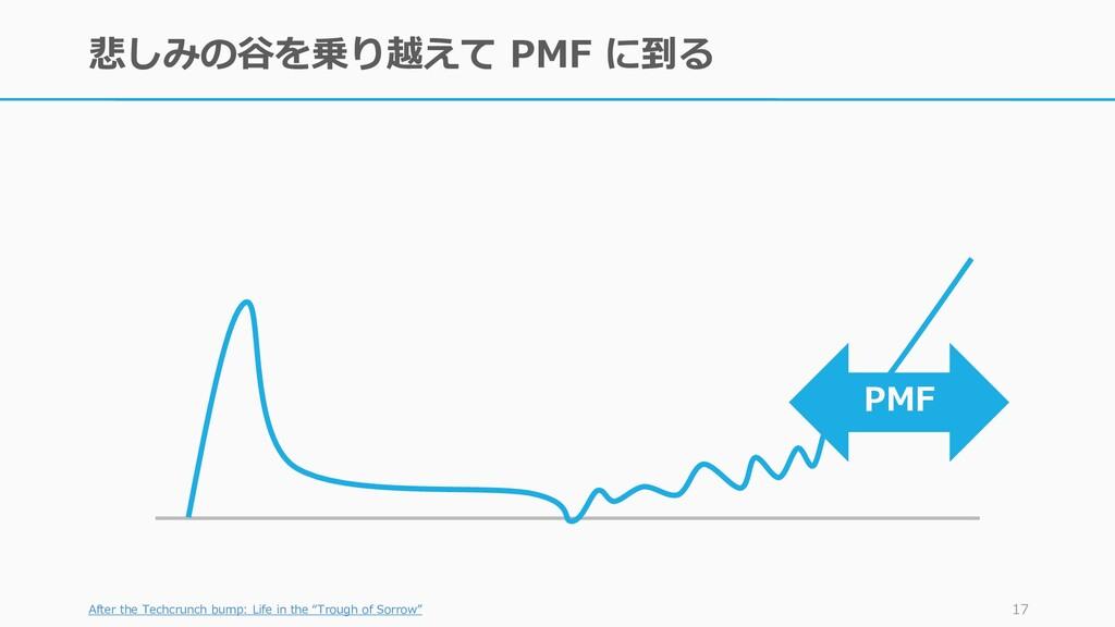 悲しみの谷を乗り越えて PMF に到る After the Techcrunch bump: ...