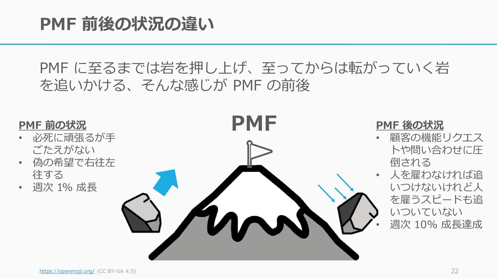 PMF 前後の状況の違い PMF に至るまでは岩を押し上げ、至ってからは転がっていく岩 を追い...