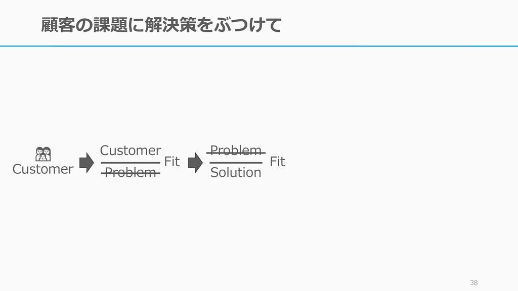 顧客の課題に解決策をぶつけて 38  Customer Customer Problem Fi...