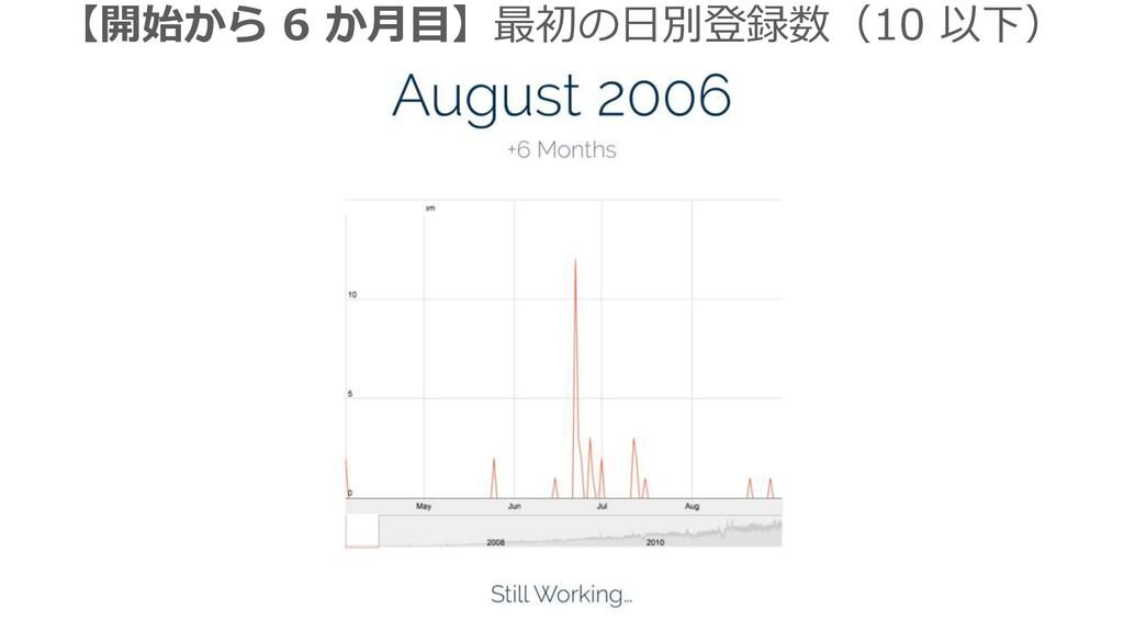 【開始から 6 か月目】最初の日別登録数(10 以下)