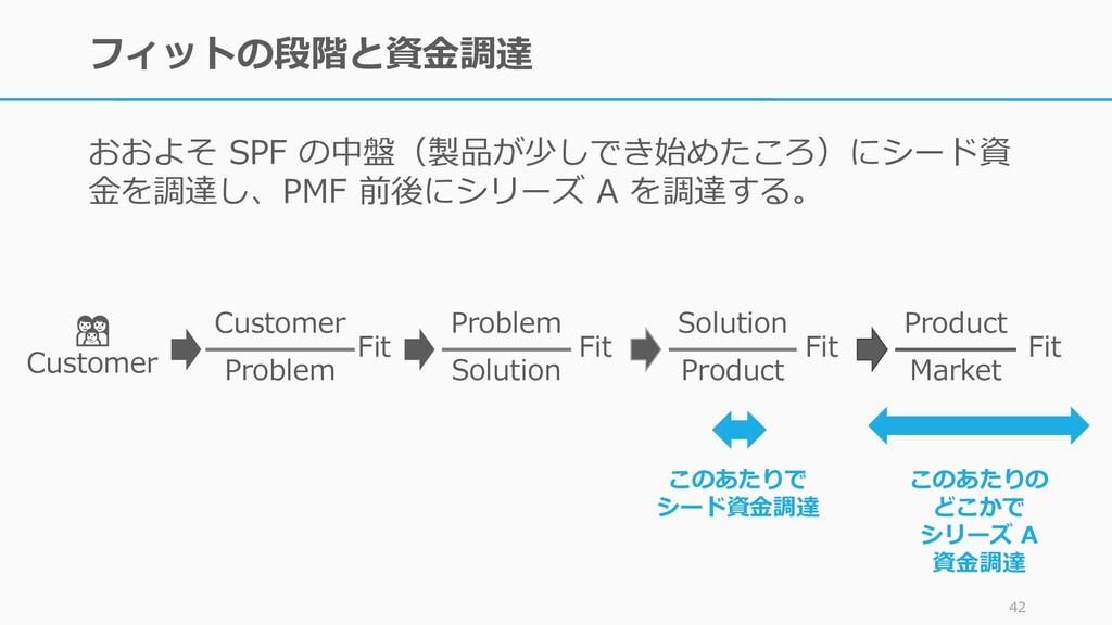 フィットの段階と資金調達 おおよそ SPF の中盤(製品が少しでき始めたころ)にシード資 金を...