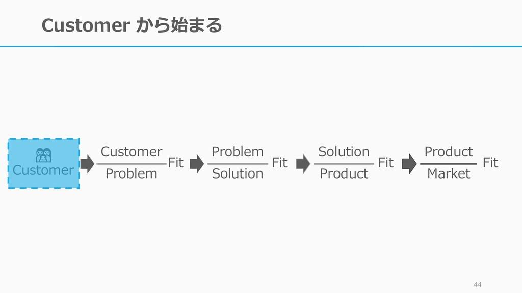 Customer から始まる 44  Customer Customer Problem Fi...