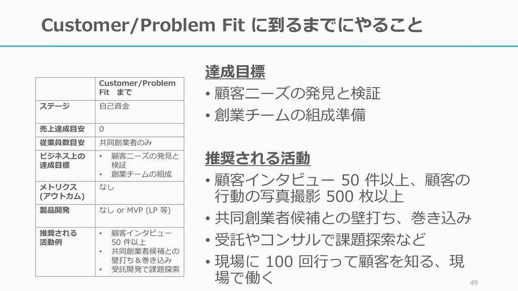 Customer/Problem Fit に到るまでにやること 49 達成目標 • 顧客ニーズ...