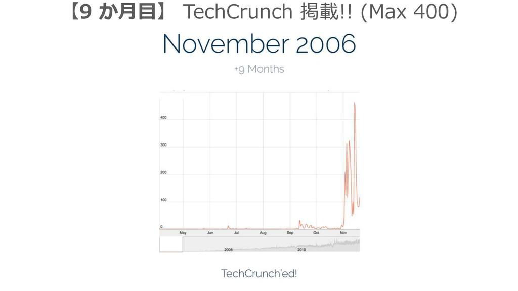 【9 か月目】 TechCrunch 掲載!! (Max 400)