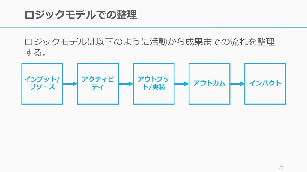 ロジックモデルでの整理 ロジックモデルは以下のように活動から成果までの流れを整理 する。 72...