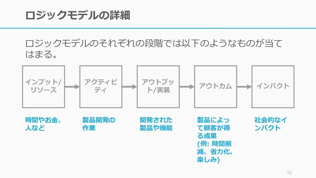 ロジックモデルの詳細 ロジックモデルのそれぞれの段階では以下のようなものが当て はまる。 73...