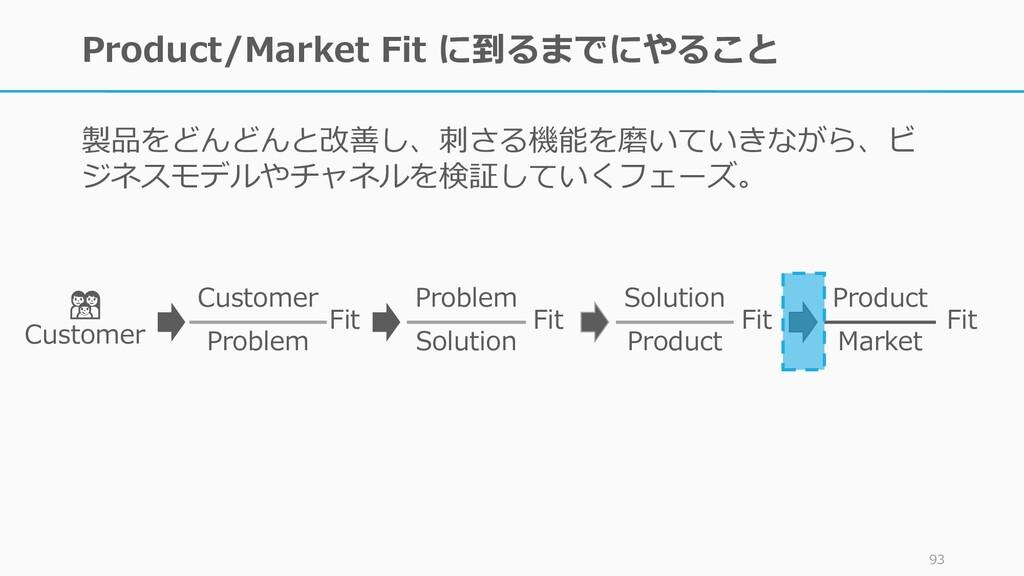 Product/Market Fit に到るまでにやること 製品をどんどんと改善し、刺さる機能...