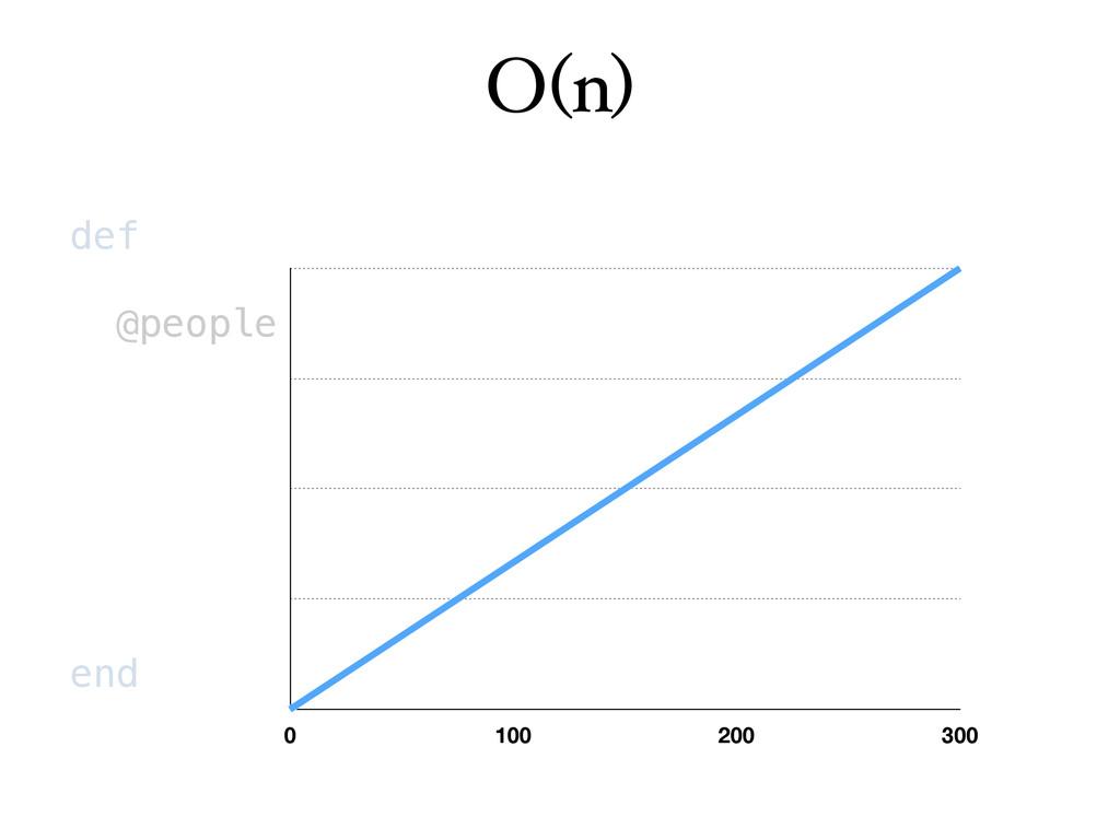 O(n) def @people end 0 100 200 300