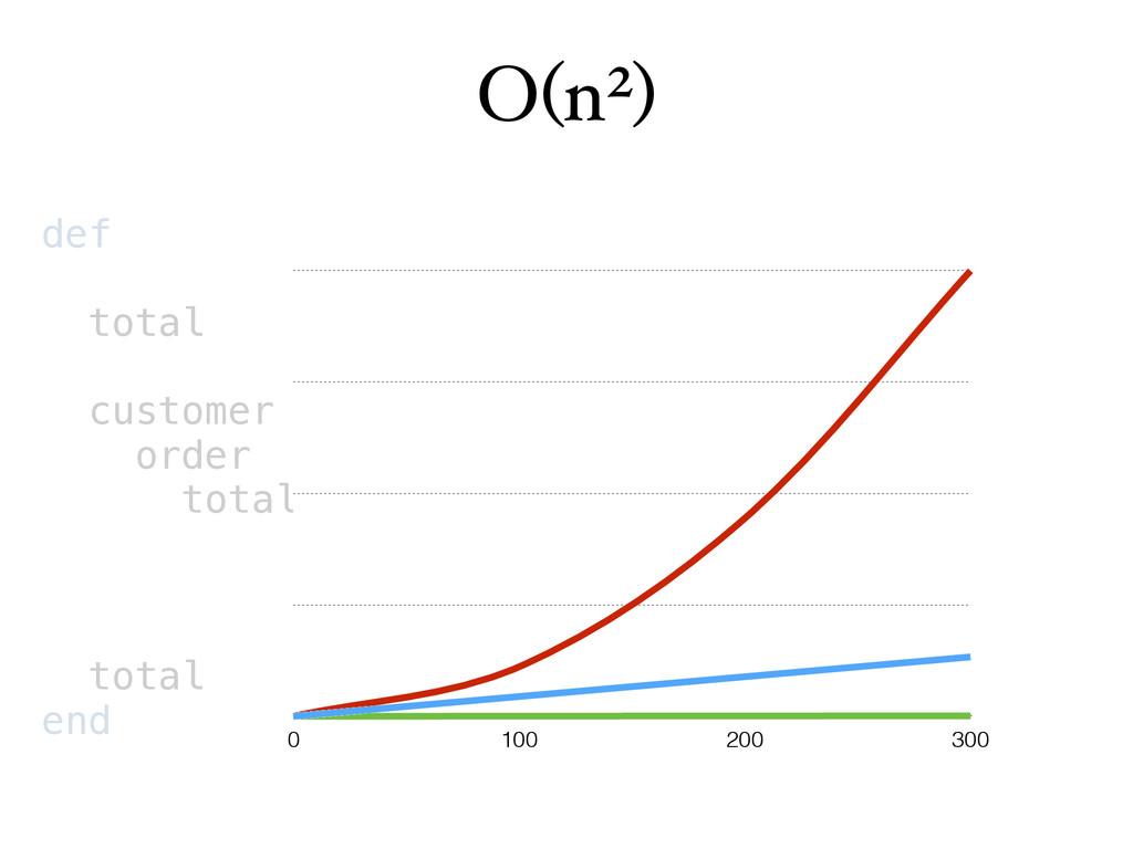 O(n2) def total customer order total total end ...