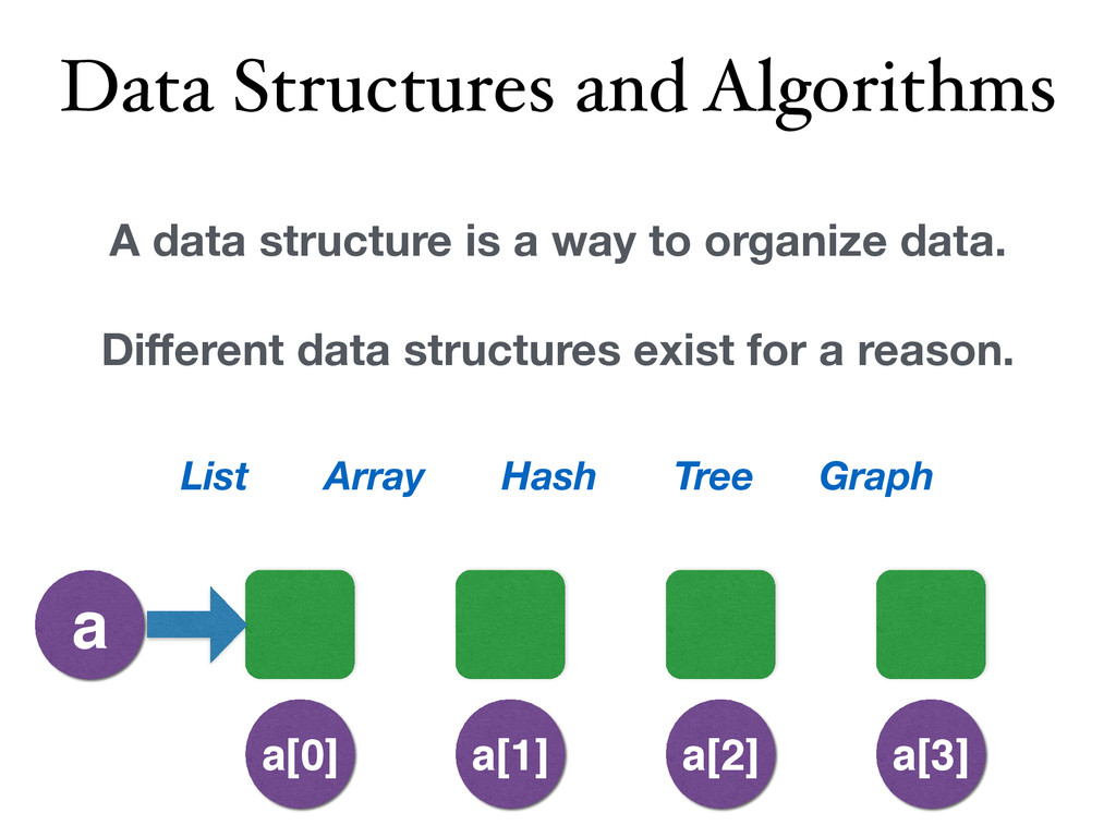 Data Structures and Algorithms A data structure...