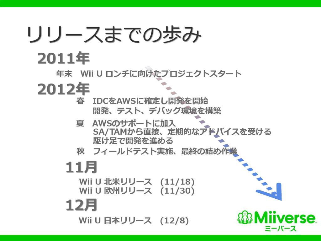 リリースまでの歩み 2011年 年末 Wii U ロンチに向けたプロジェクトスタート 2012...