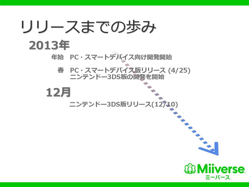 リリースまでの歩み 2013年 年始 PC・スマートデバイス向け開発開始 春 PC・スマートデ...