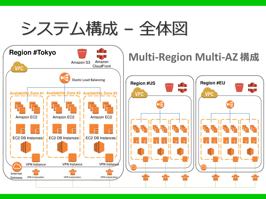 Multi-Region Multi-AZ 構成 VPN Connection VPN Con...