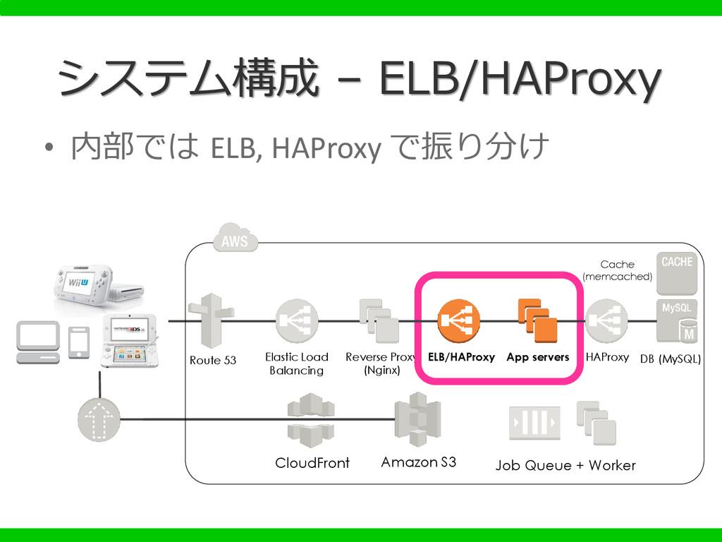 Reverse Proxy (Nginx) • 内部では ELB, HAProxy で振り分け...