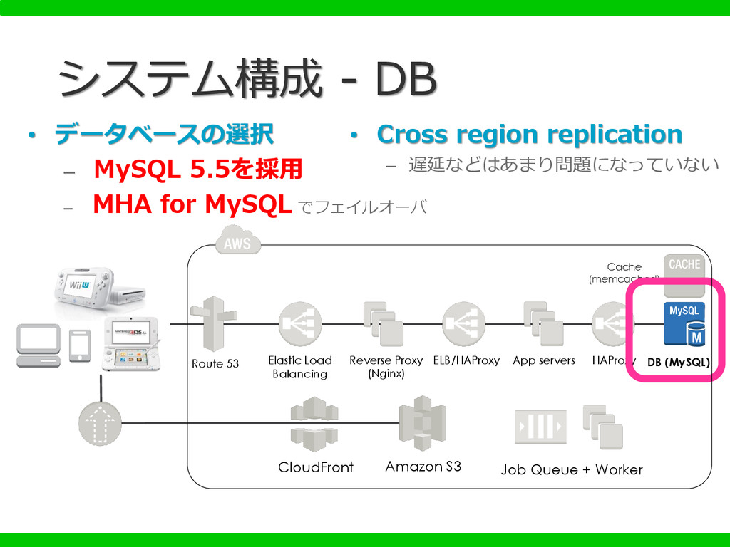 HAProxy Cache (memcached) • データベースの選択 – MySQL 5...