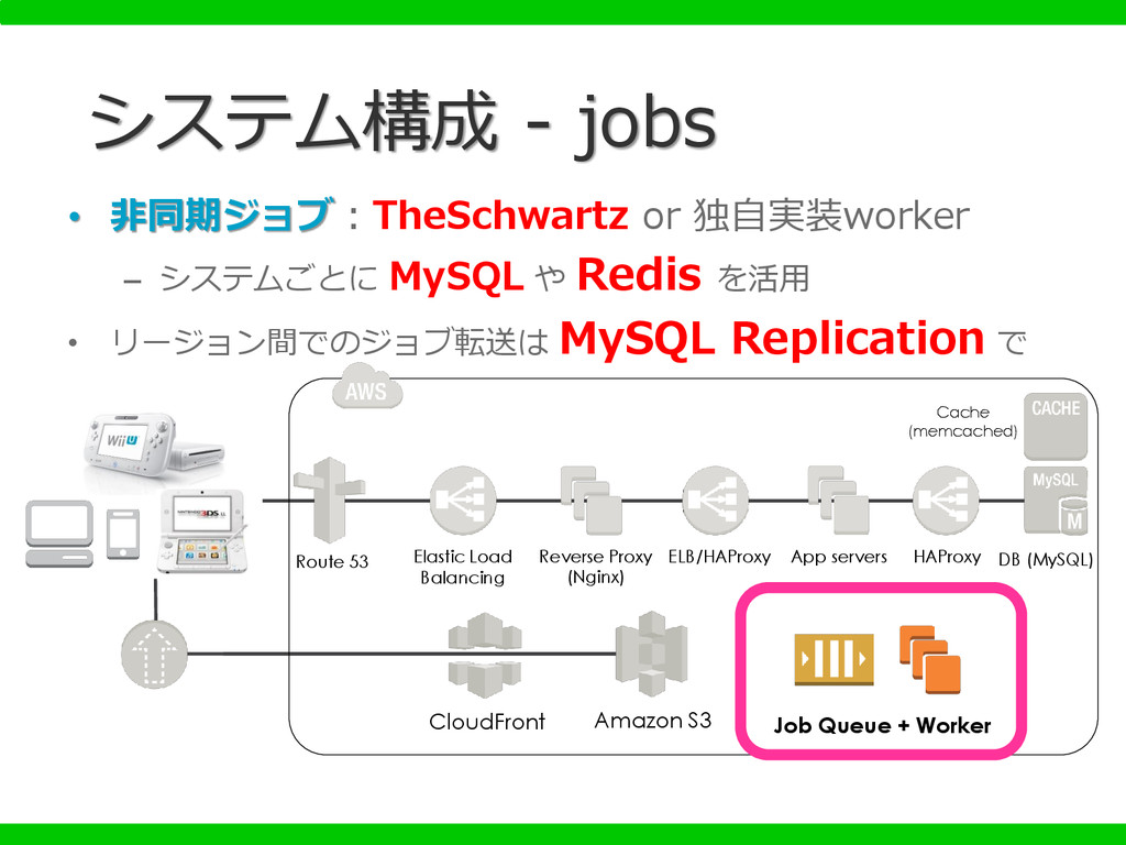 • 非同期ジョブ:TheSchwartz or 独自実装worker – システムごとに My...