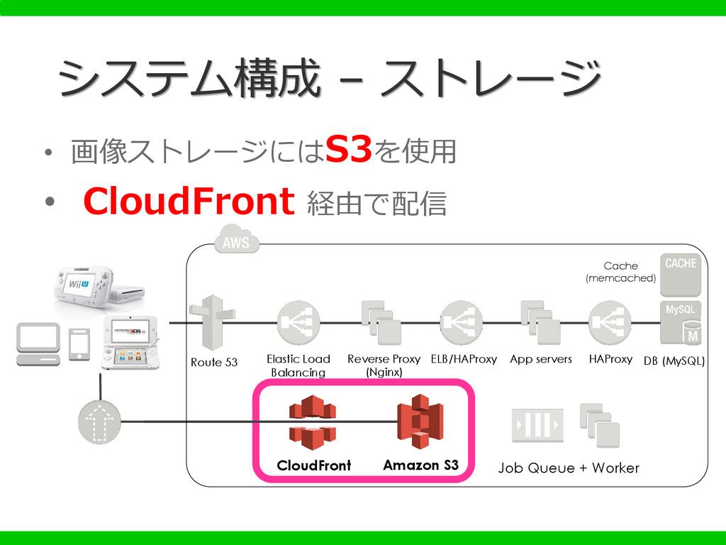 • 画像ストレージにはS3を使用 • CloudFront 経由で配信 システム構成 – スト...