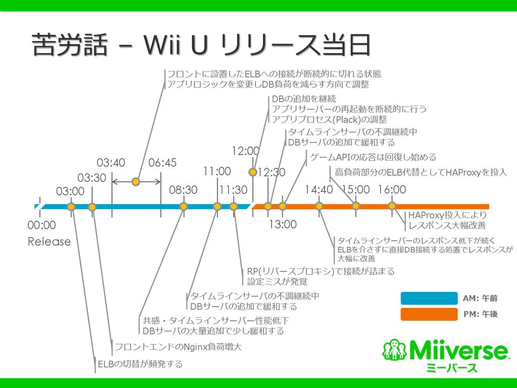 苦労話 – Wii U リリース当日 00:00 Release 03:00 ELBの切替が頻...
