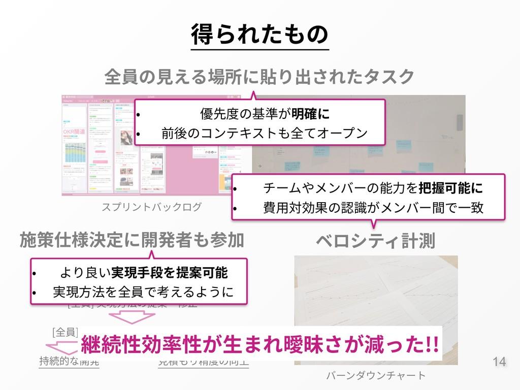 :14 施策仕様決定に開発者も参加 ベロシティ計測 全員の⾒える場所に貼り出されたタスク スプ...