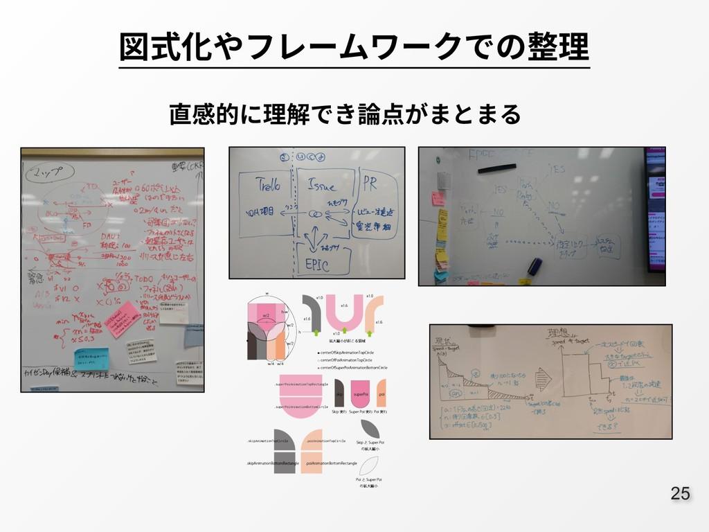 :25 図式化やフレームワークでの整理 直感的に理解でき論点がまとまる