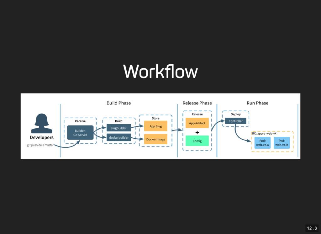 12 . 8 Workflow