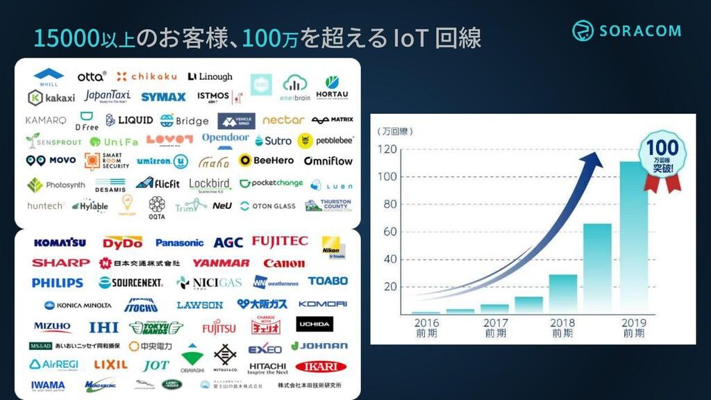 15000以上のお客様、100万を超える IoT 回線